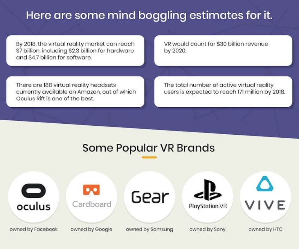 Some Popular VR Brands