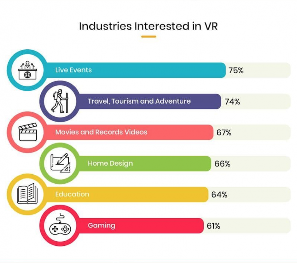 Industries Interested in VR