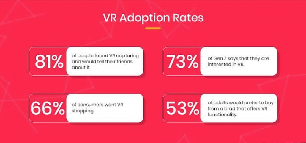 VR Adoption Rates