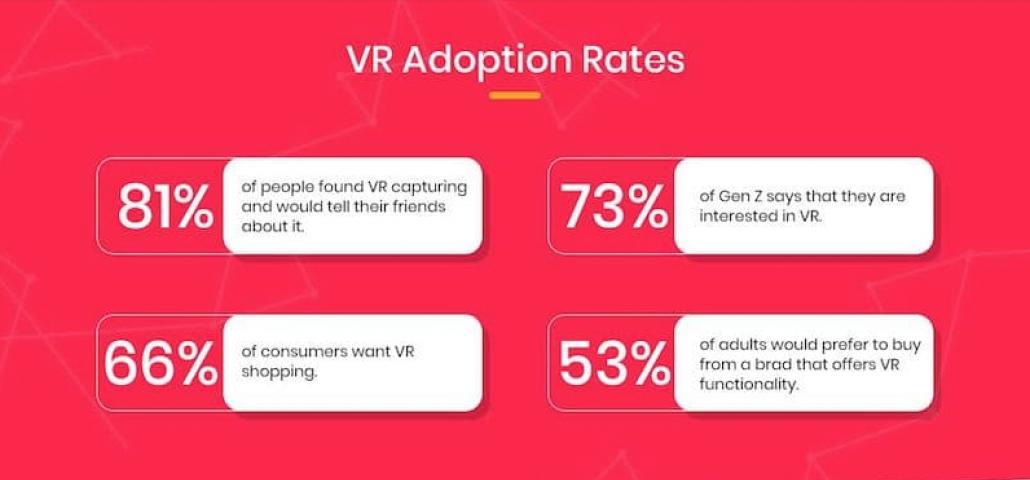 VR Adoption Rates