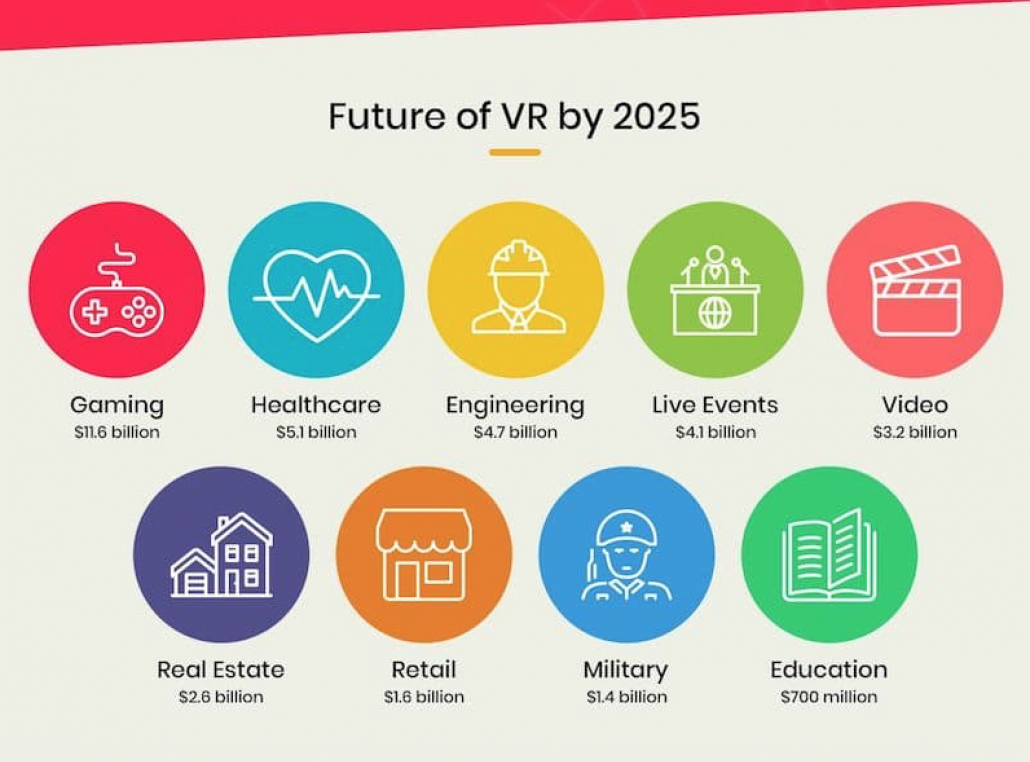 Future of VR by 2025